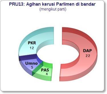 PRU13parlimenBandarParti
