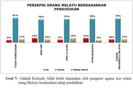 Umcedel Melayu tahap pendidikan